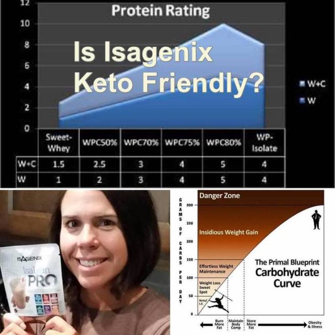 Is isagenix keto friendly purchase isagenix online or signup for keto isagenix malvernweather Images